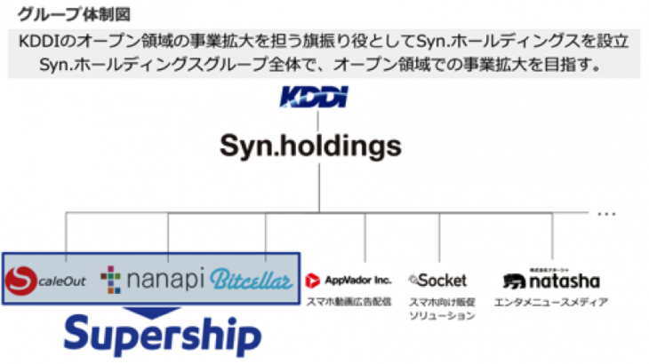 supership事業図