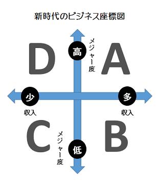 参考:『堀江貴文という生き方』第1章